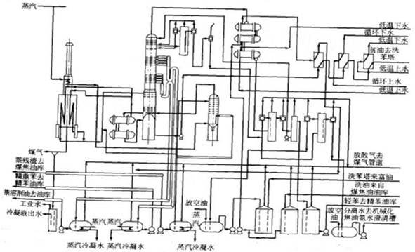 4、设计方案(研究/设计方法、理论分析、计算、实验方法和步骤等): 一、工艺流程 富油脱苯是典型的解析过程,实现粗苯从富油中解析出的基本方法:提高富油的温度,使粗苯的饱和蒸气压大于其分压,使粗苯由液相转入气相,为提高富油的温度,有两种加热的方法,即采用预热器蒸汽加热富油的脱苯法和采用管式炉煤气加热富油的脱苯法,前者是利用列管式换热器用蒸汽间接加热富油,使其温度达到135~145后进入脱苯塔。后者是利用管式炉用煤气间接加热富油,使其温度达到180~190后进入脱苯塔。后者由于富油预热温度高,与前者比有以下