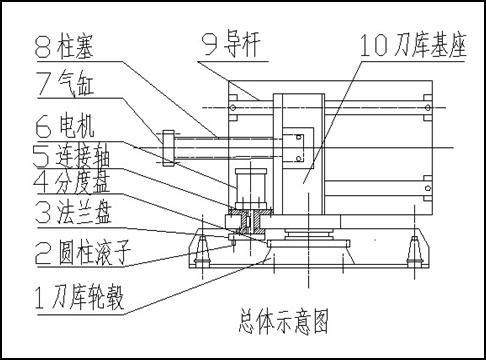 数控立式升降台铣床斗笠式自动换刀装置设计